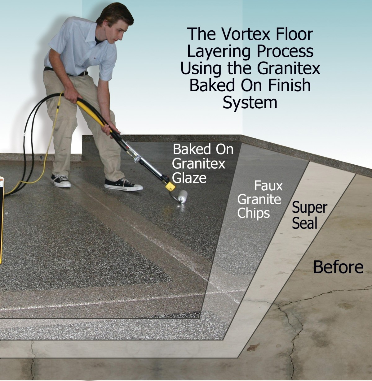 Granitex Layering System